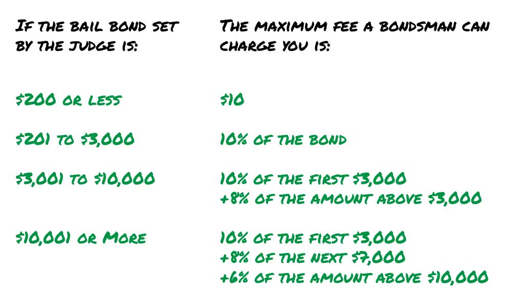 Breakdown of the cost and rates on a bail bond by amount for New York